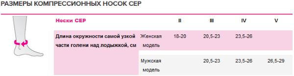 Таблица размеров CEP - носки